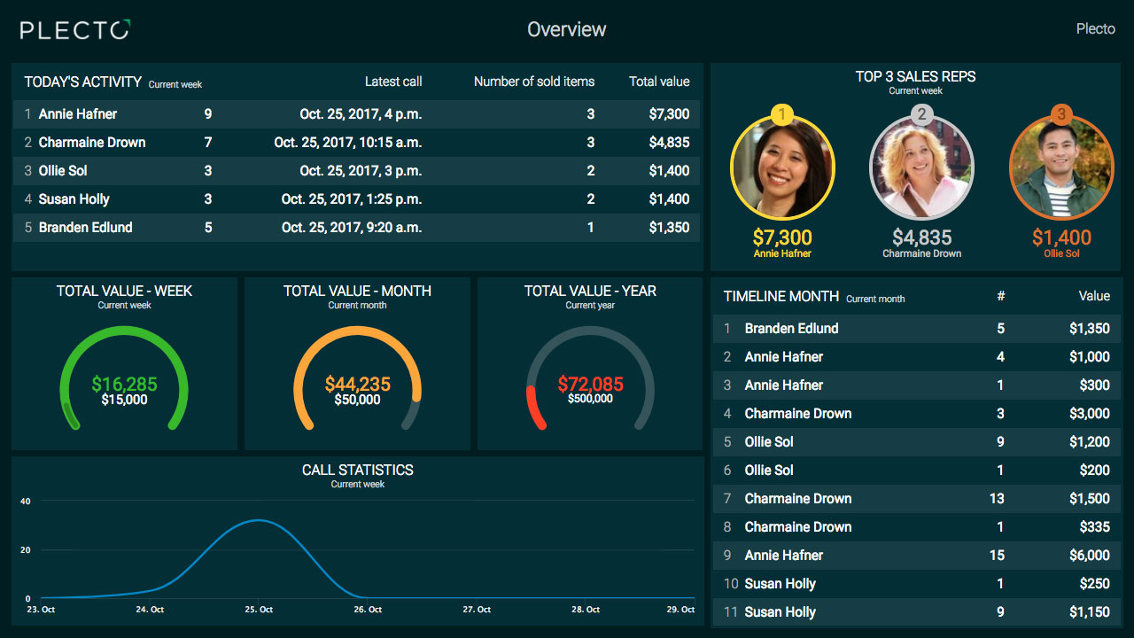 hubspot sales dashboard